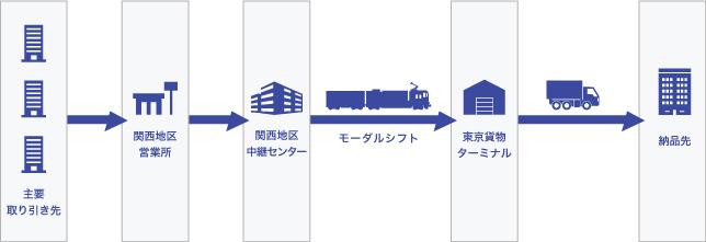スマート納品×鉄道輸送