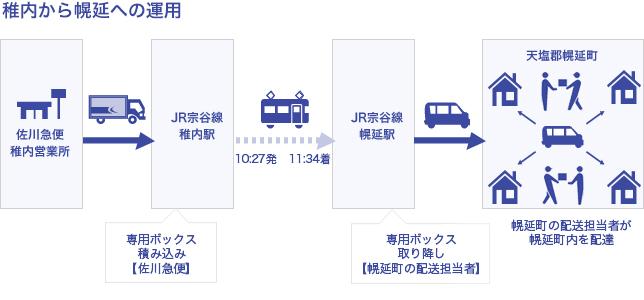 稚内から幌延への運用