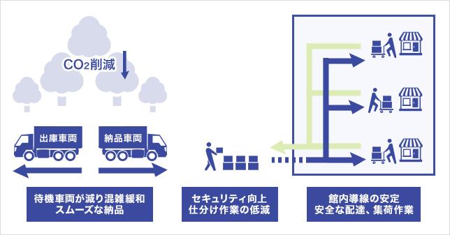 「SAKURA MACHI Kumamoto」館内物流イメージ図