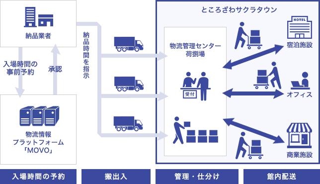 館内物流管理業務イメージフロー図