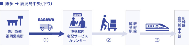 博多→鹿児島中央(下り)フロー図