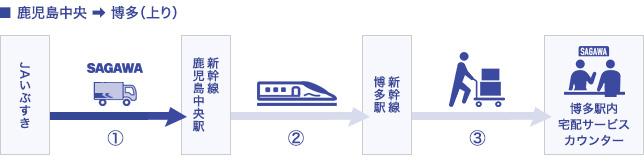 鹿児島中央→博多(上り)フロー図